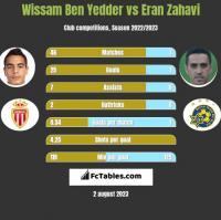 Wissam Ben Yedder vs Eran Zahavi h2h player stats
