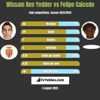 Wissam Ben Yedder vs Felipe Caicedo h2h player stats