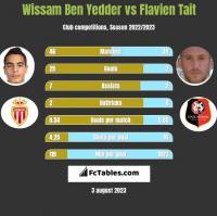 Wissam Ben Yedder vs Flavien Tait h2h player stats