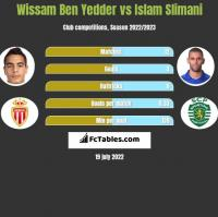 Wissam Ben Yedder vs Islam Slimani h2h player stats
