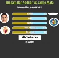 Wissam Ben Yedder vs Jaime Mata h2h player stats