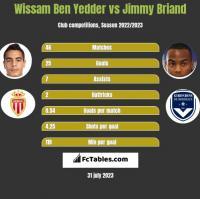 Wissam Ben Yedder vs Jimmy Briand h2h player stats