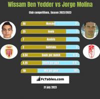 Wissam Ben Yedder vs Jorge Molina h2h player stats