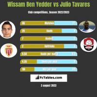 Wissam Ben Yedder vs Julio Tavares h2h player stats