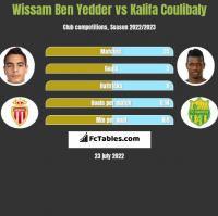 Wissam Ben Yedder vs Kalifa Coulibaly h2h player stats