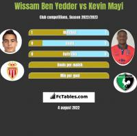Wissam Ben Yedder vs Kevin Mayi h2h player stats