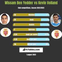 Wissam Ben Yedder vs Kevin Volland h2h player stats