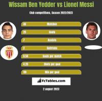 Wissam Ben Yedder vs Lionel Messi h2h player stats