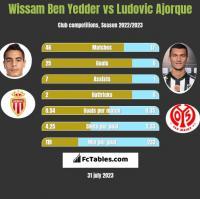 Wissam Ben Yedder vs Ludovic Ajorque h2h player stats