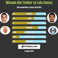 Wissam Ben Yedder vs Luis Suarez h2h player stats