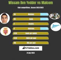 Wissam Ben Yedder vs Malcom h2h player stats