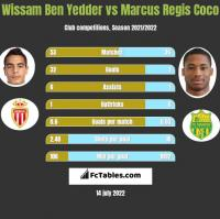 Wissam Ben Yedder vs Marcus Regis Coco h2h player stats