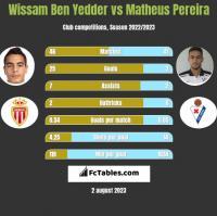 Wissam Ben Yedder vs Matheus Pereira h2h player stats