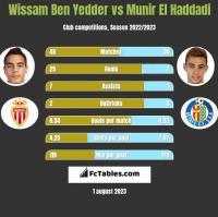 Wissam Ben Yedder vs Munir El Haddadi h2h player stats