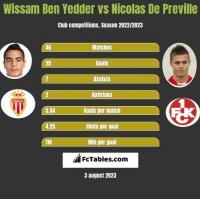 Wissam Ben Yedder vs Nicolas De Preville h2h player stats