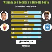 Wissam Ben Yedder vs Nuno Da Costa h2h player stats