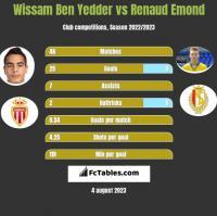Wissam Ben Yedder vs Renaud Emond h2h player stats
