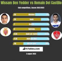 Wissam Ben Yedder vs Romain Del Castillo h2h player stats