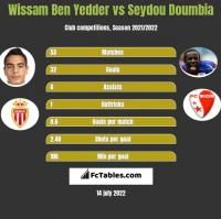 Wissam Ben Yedder vs Seydou Doumbia h2h player stats
