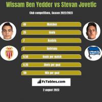 Wissam Ben Yedder vs Stevan Jovetic h2h player stats