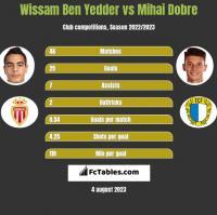 Wissam Ben Yedder vs Mihai Dobre h2h player stats