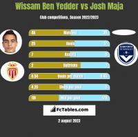 Wissam Ben Yedder vs Josh Maja h2h player stats