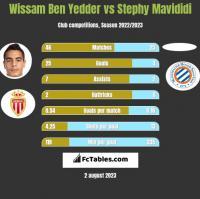 Wissam Ben Yedder vs Stephy Mavididi h2h player stats