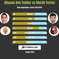 Wissam Ben Yedder vs Martin Terrier h2h player stats