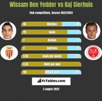 Wissam Ben Yedder vs Kaj Sierhuis h2h player stats