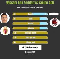 Wissam Ben Yedder vs Yacine Adli h2h player stats