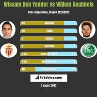 Wissam Ben Yedder vs Willem Geubbels h2h player stats