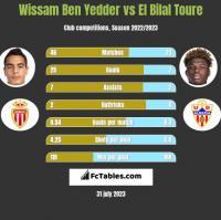 Wissam Ben Yedder vs El Bilal Toure h2h player stats