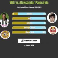 Witi vs Aleksandar Palocevic h2h player stats