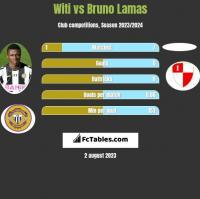 Witi vs Bruno Lamas h2h player stats