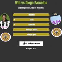 Witi vs Diego Barcelos h2h player stats