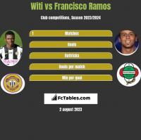 Witi vs Francisco Ramos h2h player stats