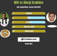 Witi vs Giorgi Arabidze h2h player stats