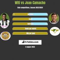 Witi vs Joao Camacho h2h player stats