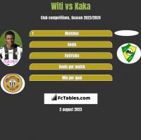 Witi vs Kaka h2h player stats