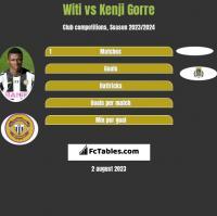 Witi vs Kenji Gorre h2h player stats