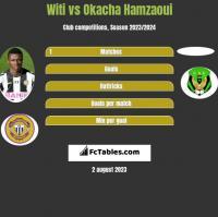 Witi vs Okacha Hamzaoui h2h player stats