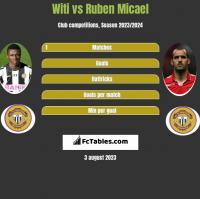 Witi vs Ruben Micael h2h player stats