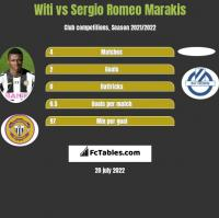 Witi vs Sergio Romeo Marakis h2h player stats