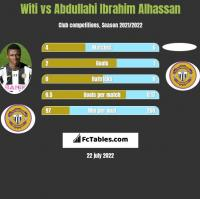 Witi vs Abdullahi Ibrahim Alhassan h2h player stats
