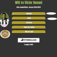 Witi vs Victor Bonani h2h player stats