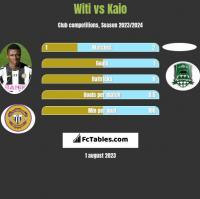 Witi vs Kaio h2h player stats