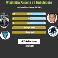 Wladimiro Falcone vs Emil Audero h2h player stats