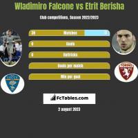 Wladimiro Falcone vs Etrit Berisha h2h player stats