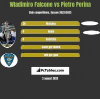 Wladimiro Falcone vs Pietro Perina h2h player stats