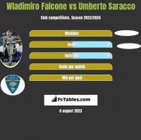 Wladimiro Falcone vs Umberto Saracco h2h player stats